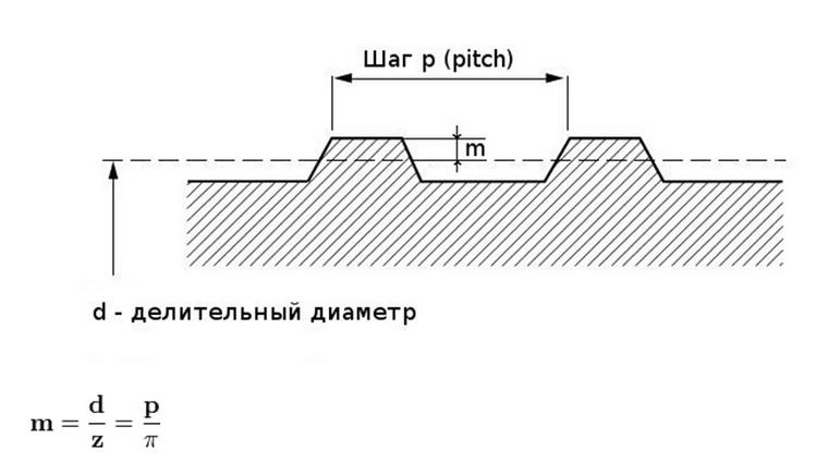модуль шестерни: